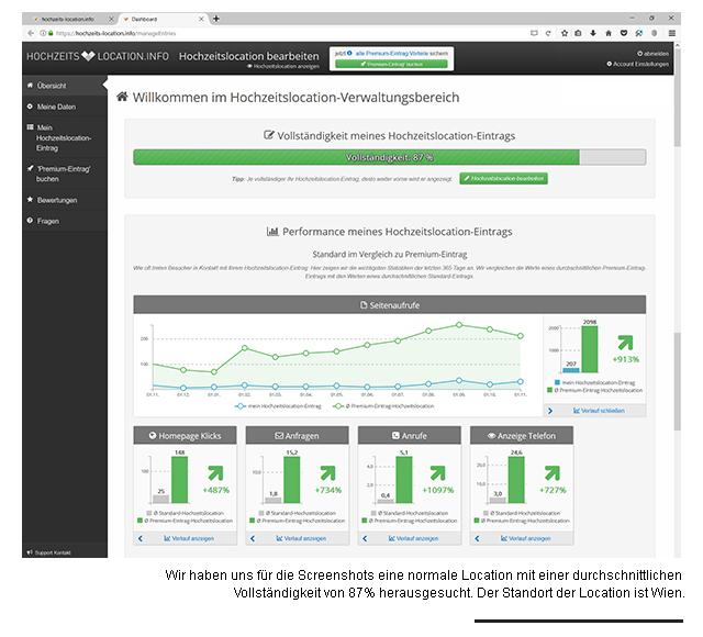 Das neue Feature auf hochzeits-location.info gibt einen schönen Überblick über Zugriffe, Seitenaufrufe, Anfragen und Co.